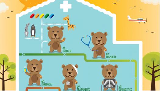 10ª edição do Hospital dos Bonequinhos acolhe mais de 1000 crianças